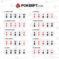 Ranking de mãos de poker