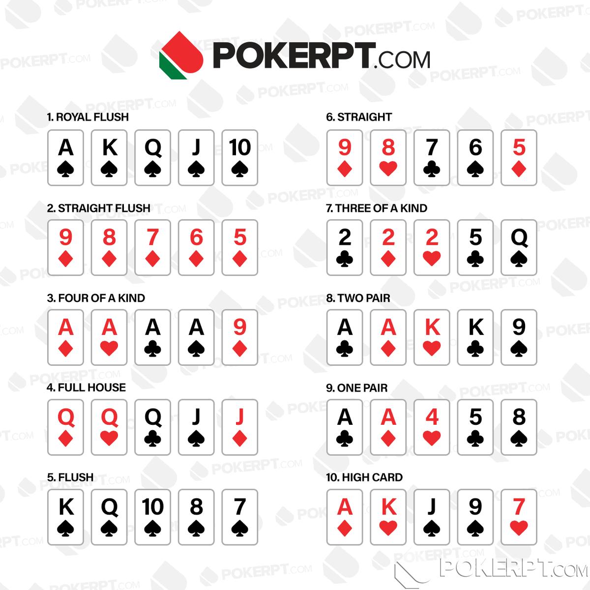 Regras de TExas Hold'em: Ranking de mãos de poker