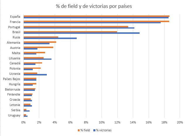 Comparação de percentagem de field e de vitórias nos torneios