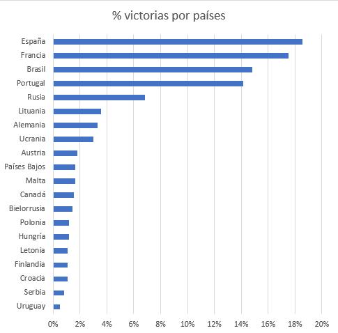 Percentagem de vitórias