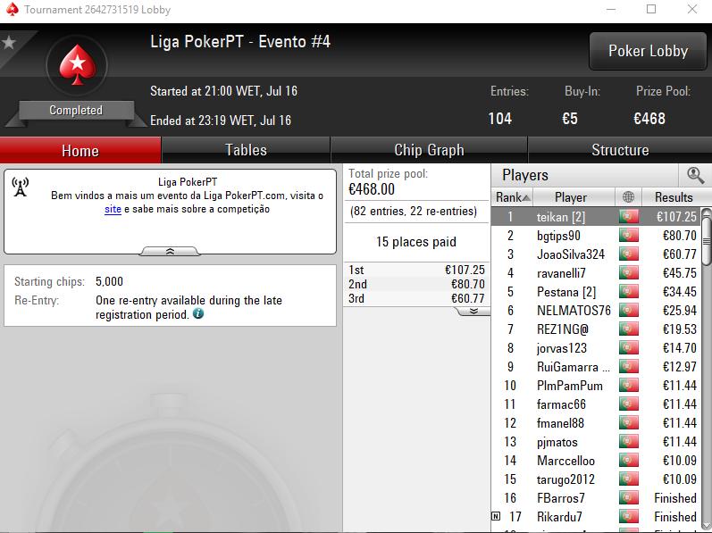 Liga PokerPT #4