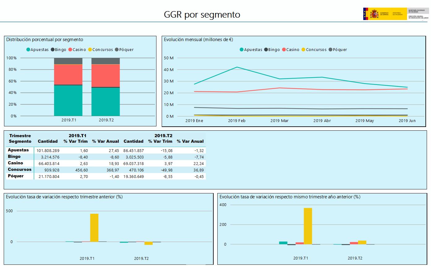 GGR por segmento Espanha 2º Trimestre