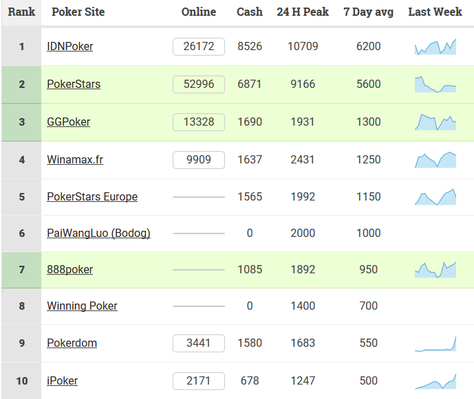 Top 10 do Ranking do PokerScout