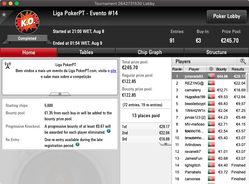 liga pokerpt.com resultados 8 agosto