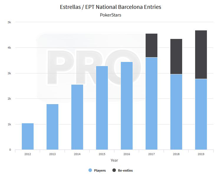 Entradas de jogadores no EPT National