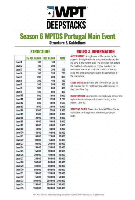 Estrutura do €1.200 888poker WPTDeepSacks Portugal Main Event