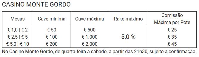Cash Games no Casino Monte Gordo