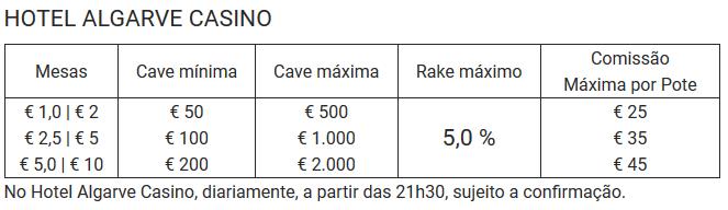 Cash games no Hotel Algarve Casino