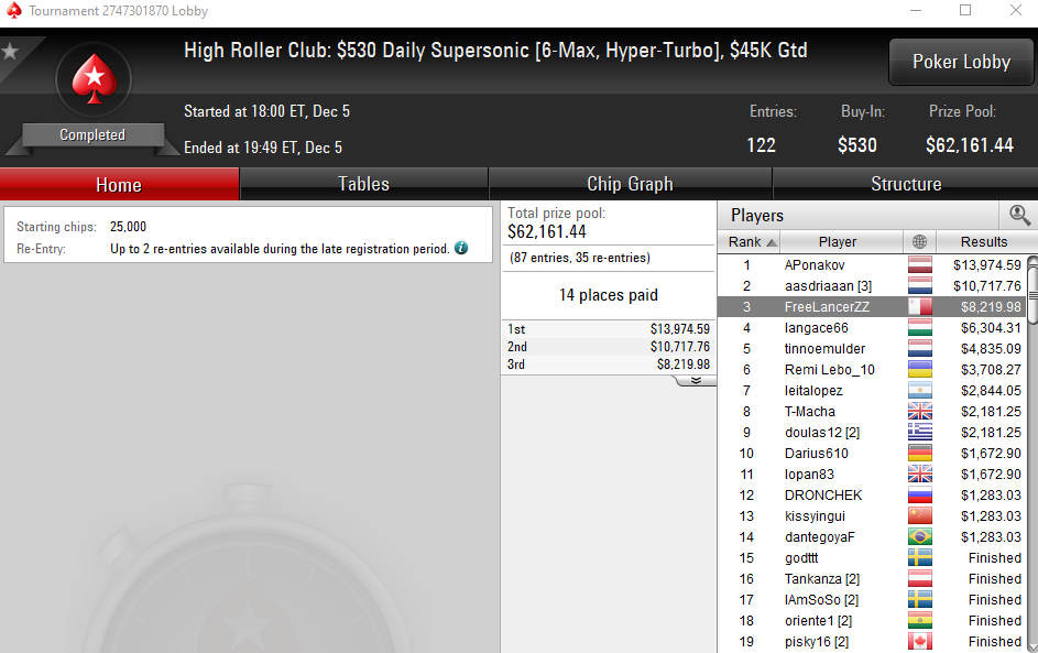 High Roller Club Daily Supersonic