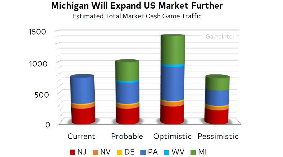 Projecções do poker online com o Michigan