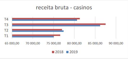Receita Bruta nos Casinos Portugueses