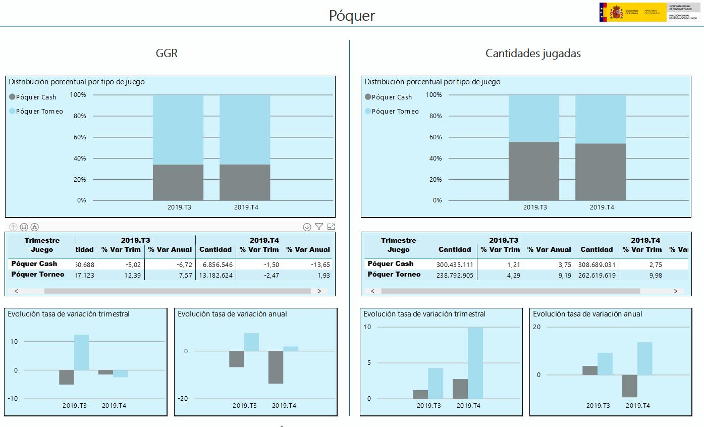 poker online em Espanha 4º trimestre
