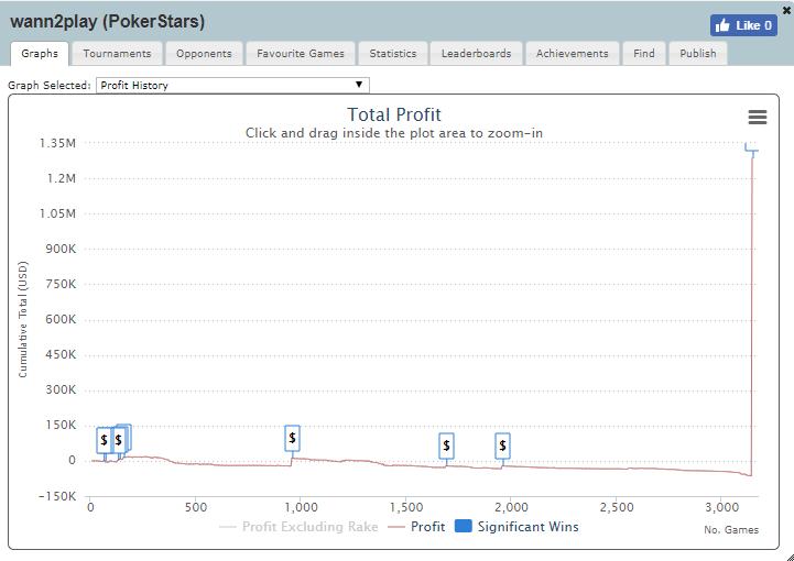 PokerStars desqualifica wann2play