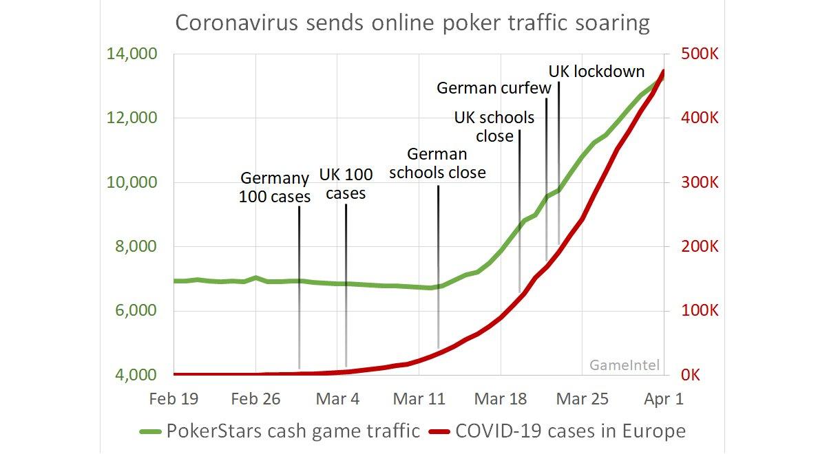 Gráfico PokerStars-COVID-19