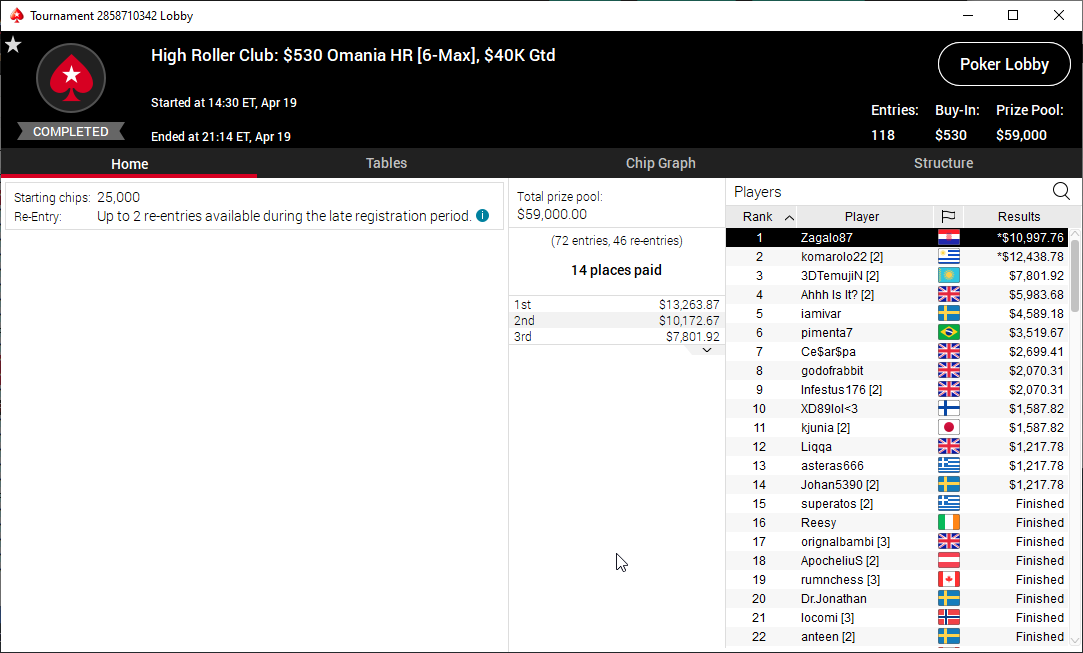 High Roller Club $530 Omania HR