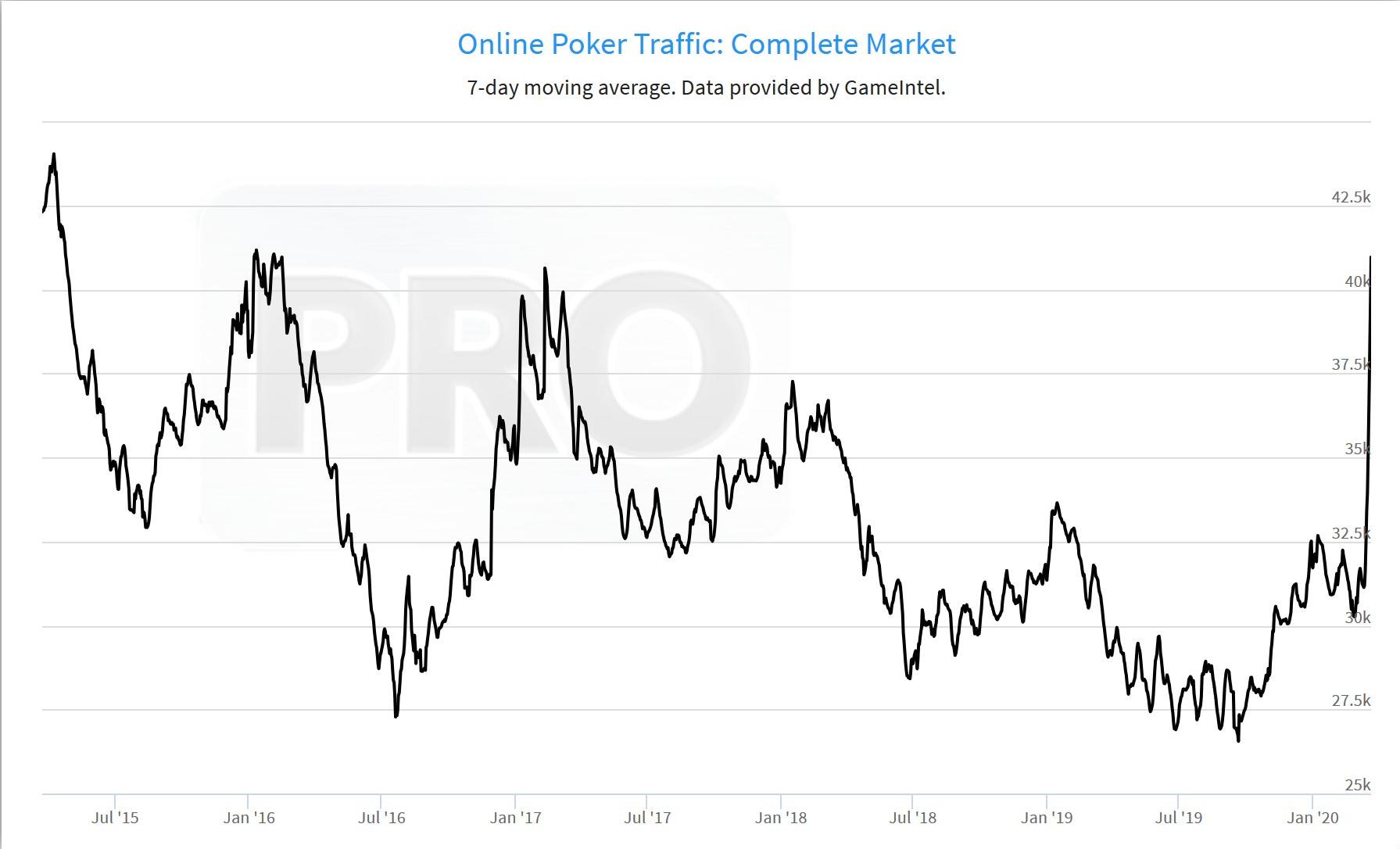 Tráfego de cash games no poker online