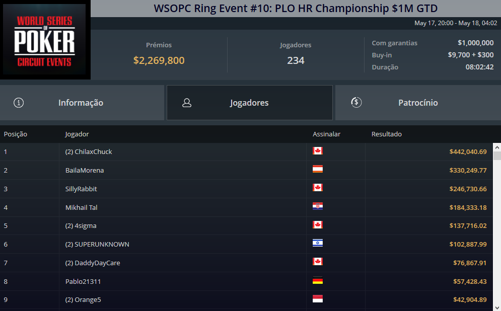 WSOPC Ring Event #10 PLO HR Chamionship
