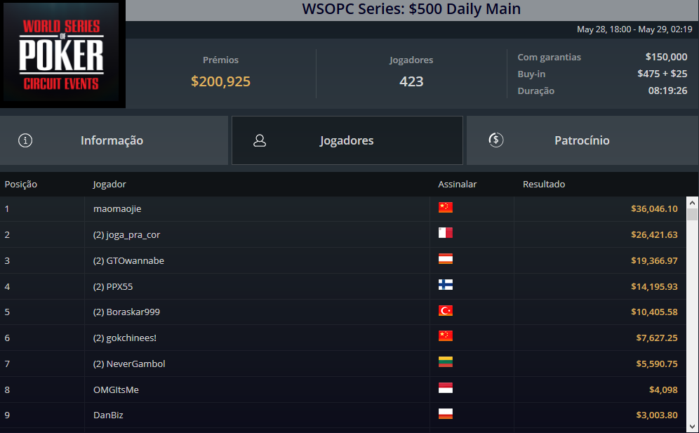 WSOPC Series $500 Daily Main