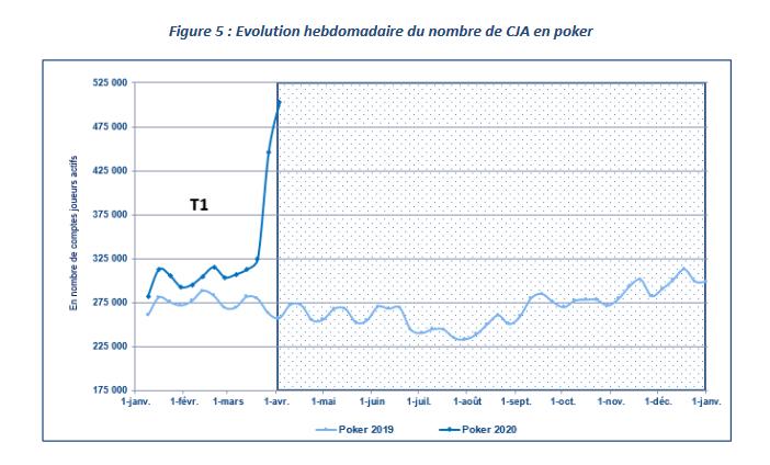 Evolução de jogadores no poker online em França