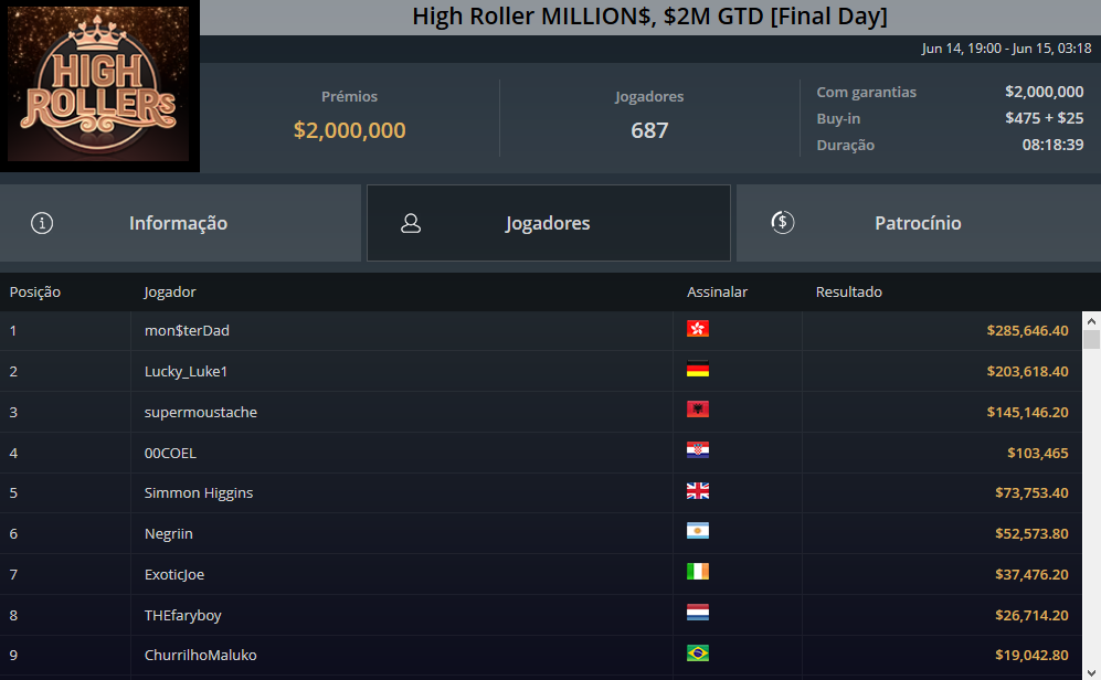 High Roller MILLIONS $2M GTD Final Day