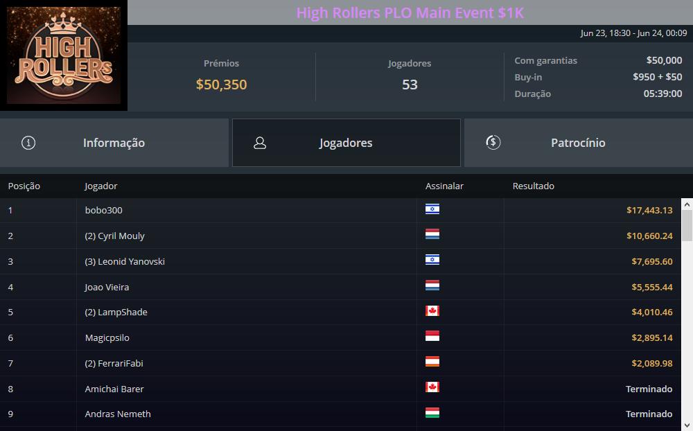 High Roller PLO Main Event $1K