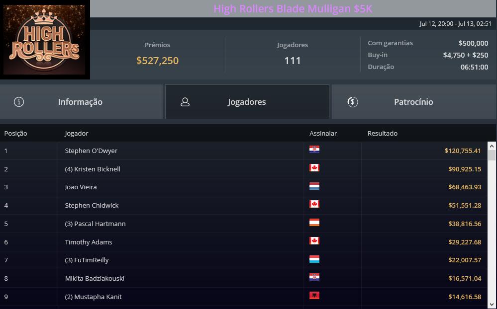 High Rollers Blade Mulligan $5K