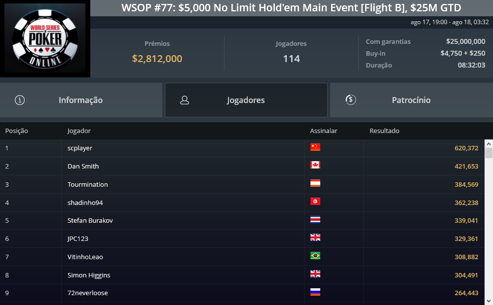 WSOP #77 Main Event Flight B