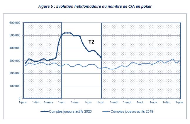 Gráfico do número de jogadores no poker online em França 2º T 2020