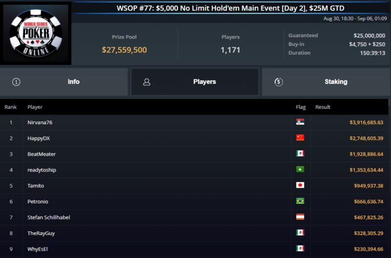 maior prizepool poker online