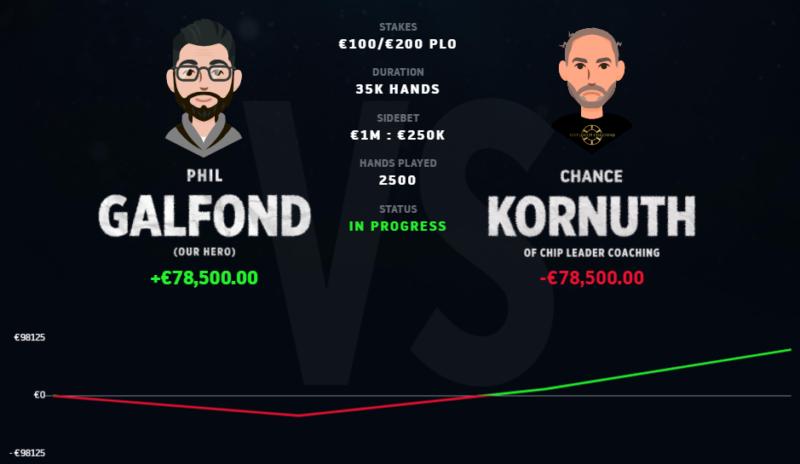 Galfond Challenge Chance Kornuth