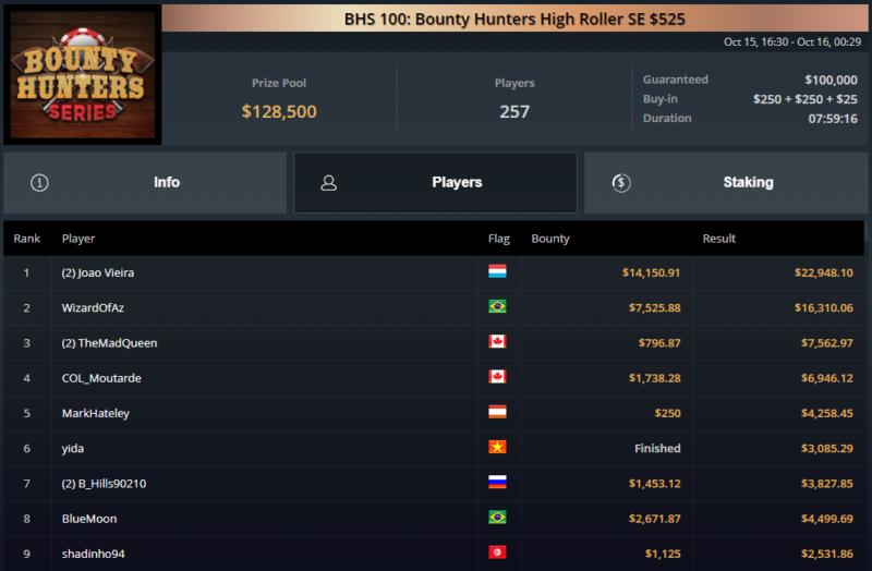 Naza114 campeão Bounty Hunters Series