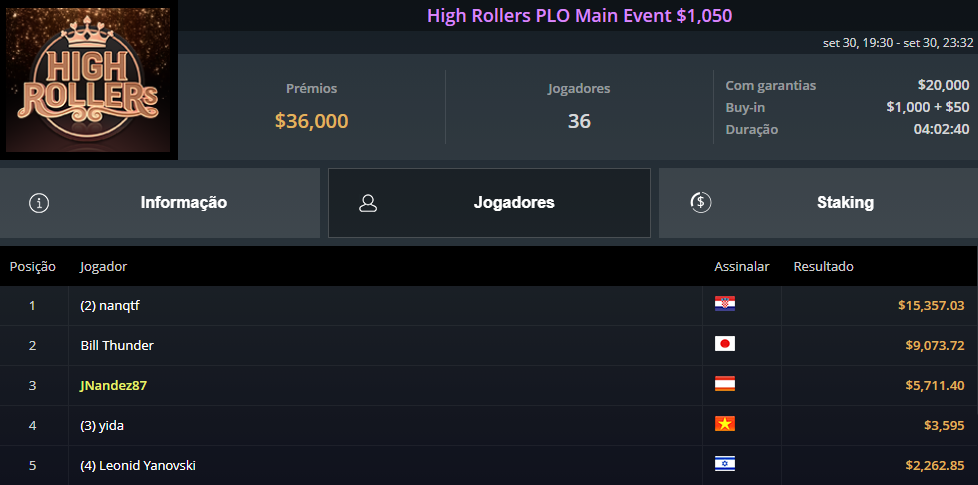 High Rolllers PLO Main Event $1050