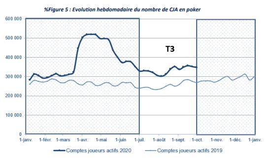 Evolução do número de participantes no poker em França
