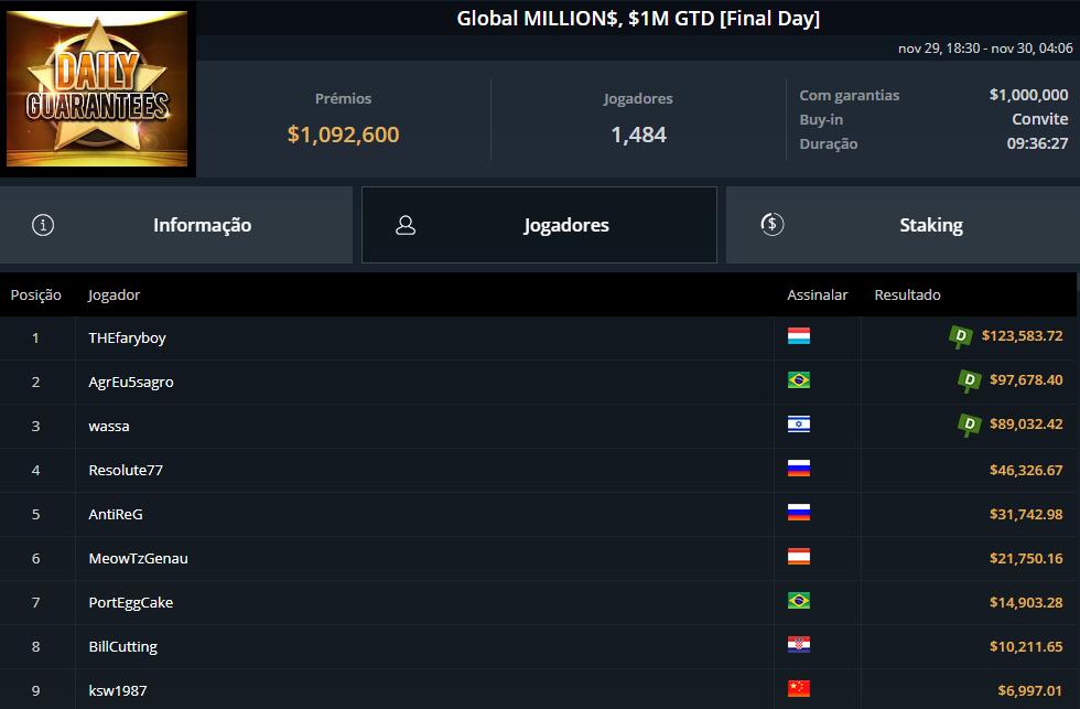 Global MILLION$ - GGPoker
