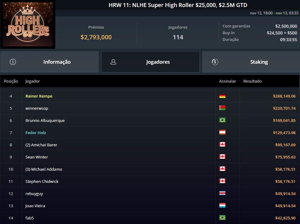 HRW #11 NLHE Super High Roller $250000