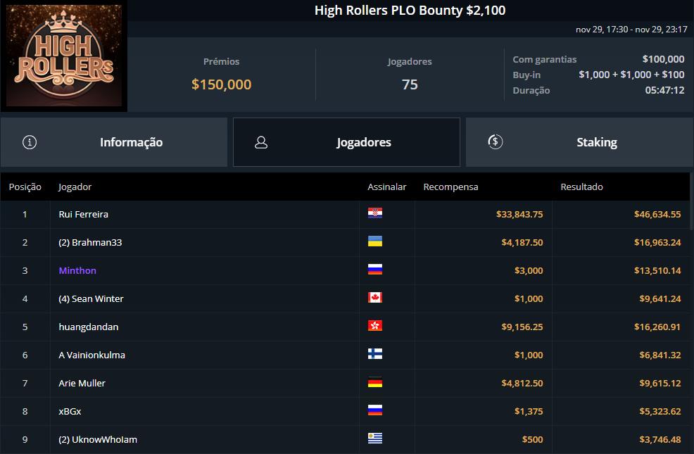 High Roller PLO Bounty $2100