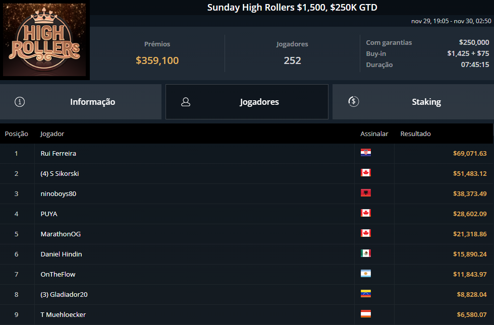 Sunday High Rollers $1500