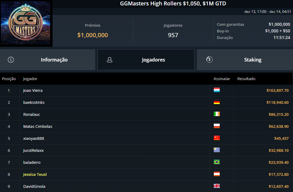 GGMasters High Rollers