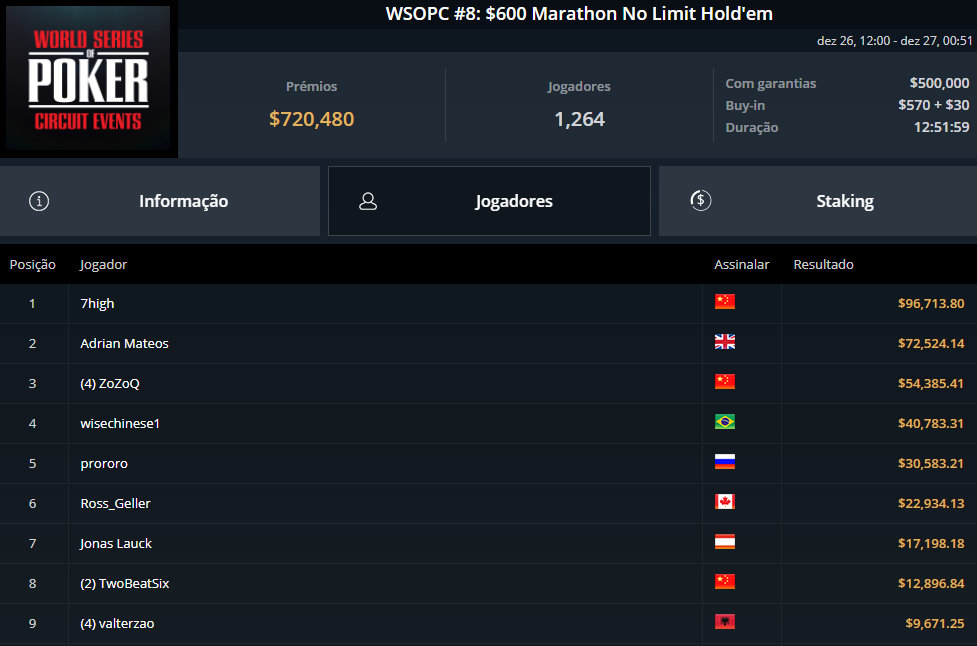 WSOPC #8 $600 Marathon NLHE