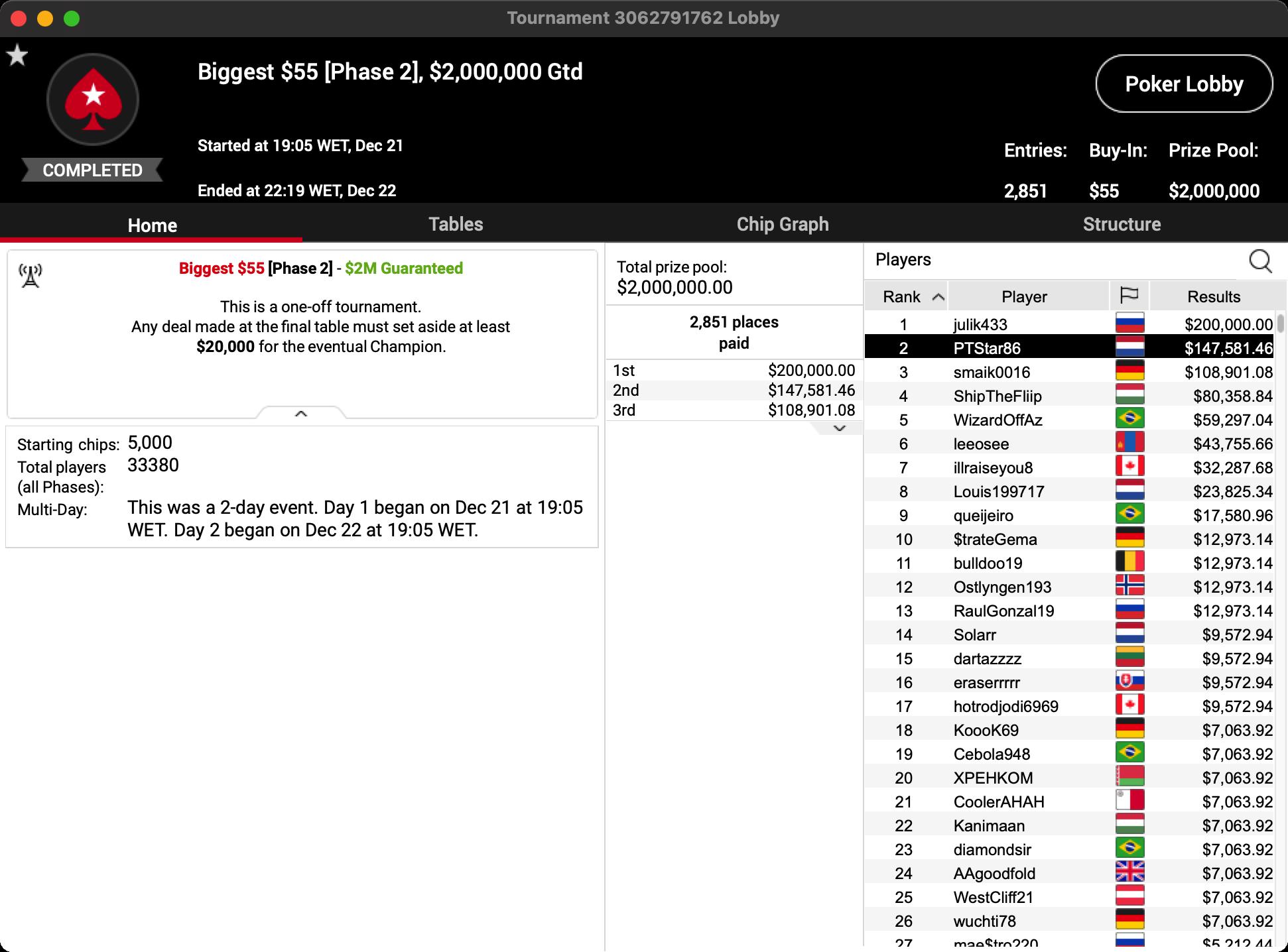 pokerstars biggest 55 ptstar86