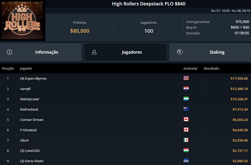 High Rollers Depstack PLO $840