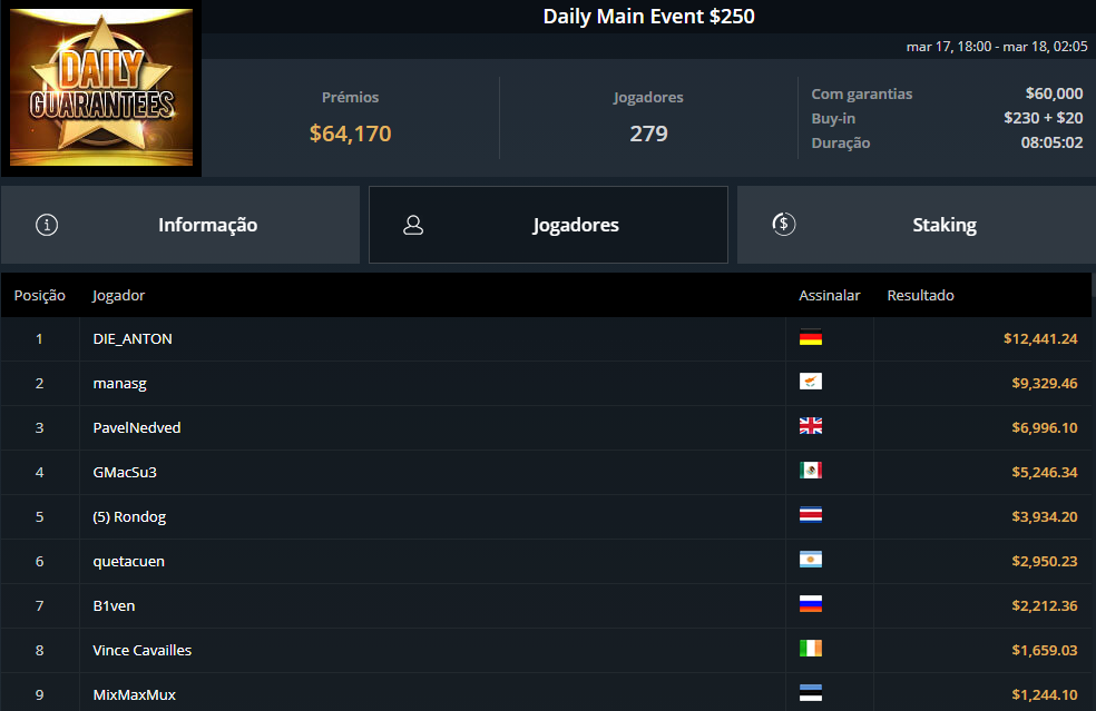 Daily Main Event $250