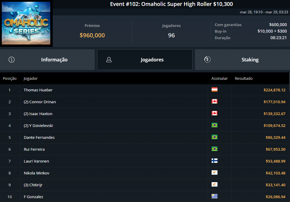 Event $102 Omaholic Super High Rollers $10300