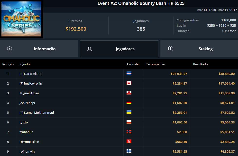 Event #2 Omaholic Bounty Bash HR $525