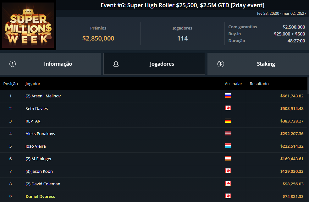 Event #6 Super High Rollers $25500