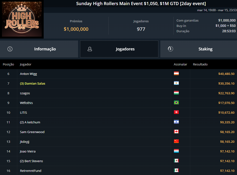 Sunday High Rollers Main Event $1.050