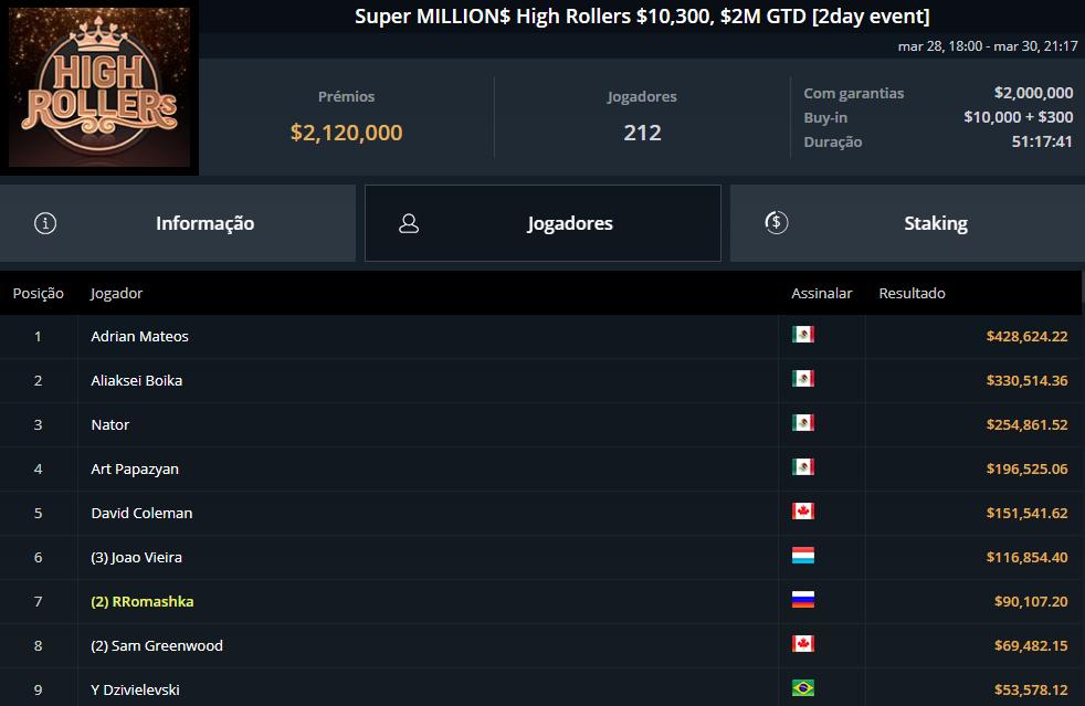 Super MILLION$ High Rollers $10300
