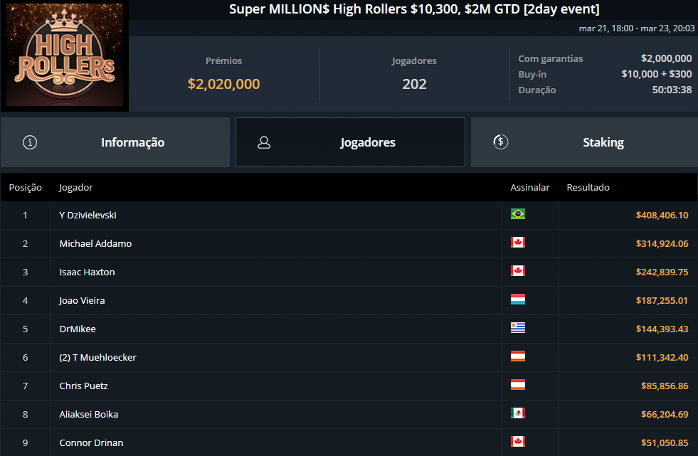 Super MILLION$ High Rollers $10300