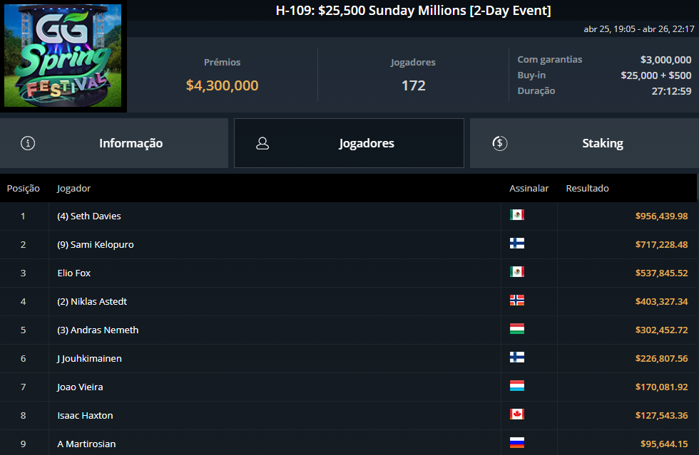 H-109 $25500 Sunday Millions