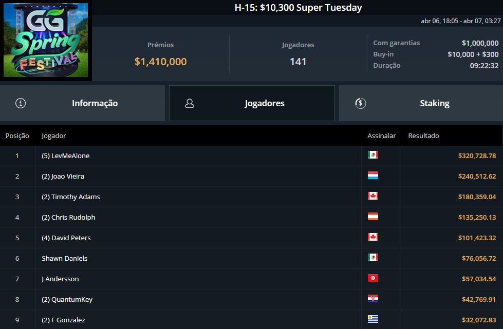 H-15 $10300 Super Tuesday